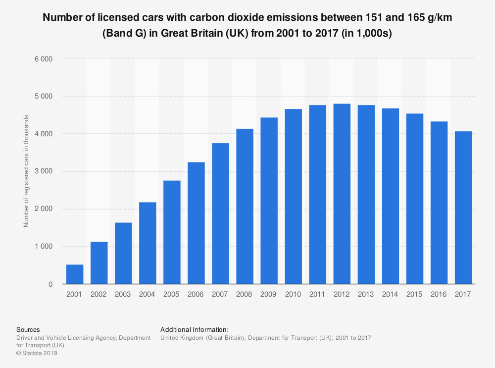 Statistic: Number of licensed cars with carbon dioxide emissions between 151 and 165 g/km (Band G) in Great Britain (UK) from 2001 to 2017 (in 1,000s)   Statista