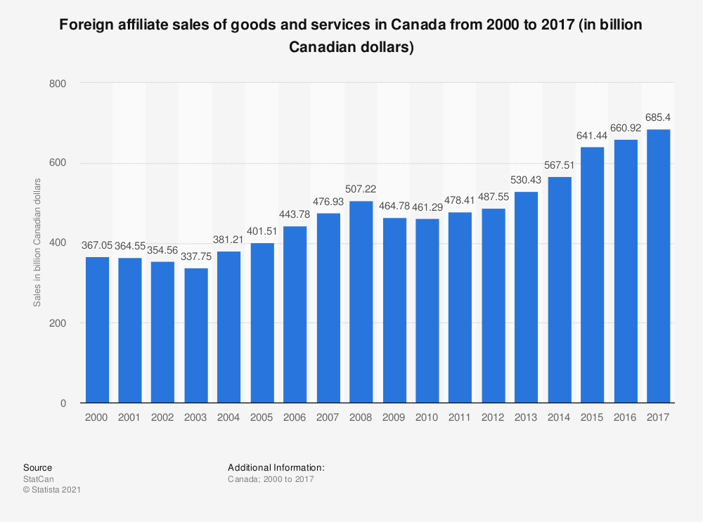 Statistic: Foreign affiliate sales of goods and services in Canada from 2000 to 2016 (in billion Canadian dollars) | Statista