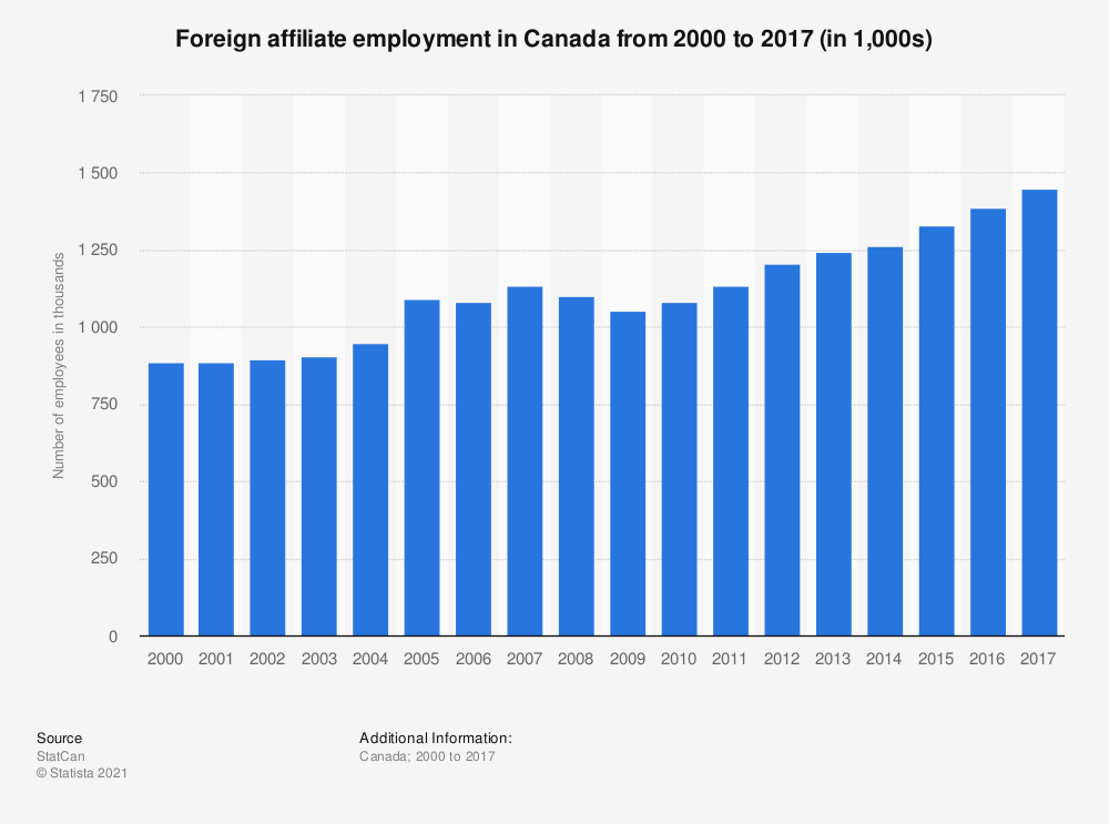 Statistic: Foreign affiliate employment in Canada from 2000 to 2016 (in 1,000) | Statista