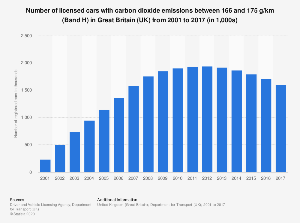 Statistic: Number of licensed cars with carbon dioxide emissions between 166 and 175 g/km (Band H) in Great Britain (UK) from 2001 to 2017 (in 1,000s) | Statista
