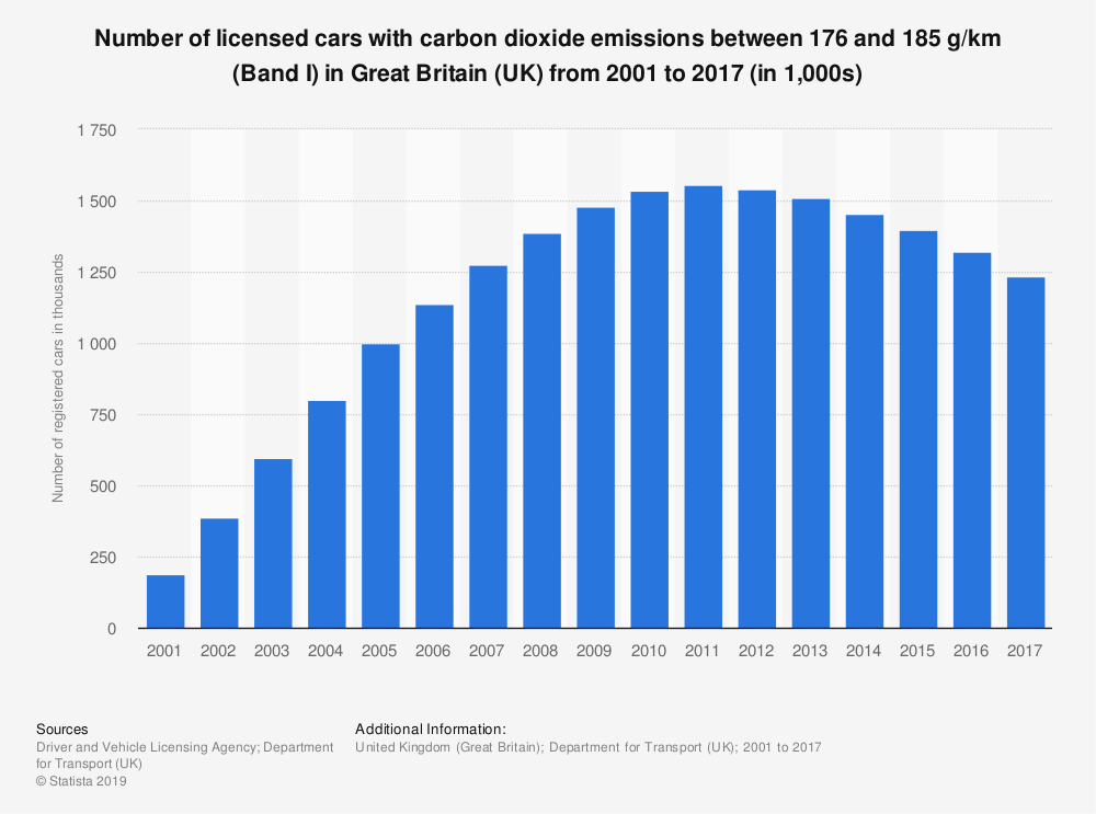 Statistic: Number of licensed cars with carbon dioxide emissions between 176 and 185 g/km (Band I) in Great Britain (UK) from 2001 to 2017 (in 1,000s) | Statista