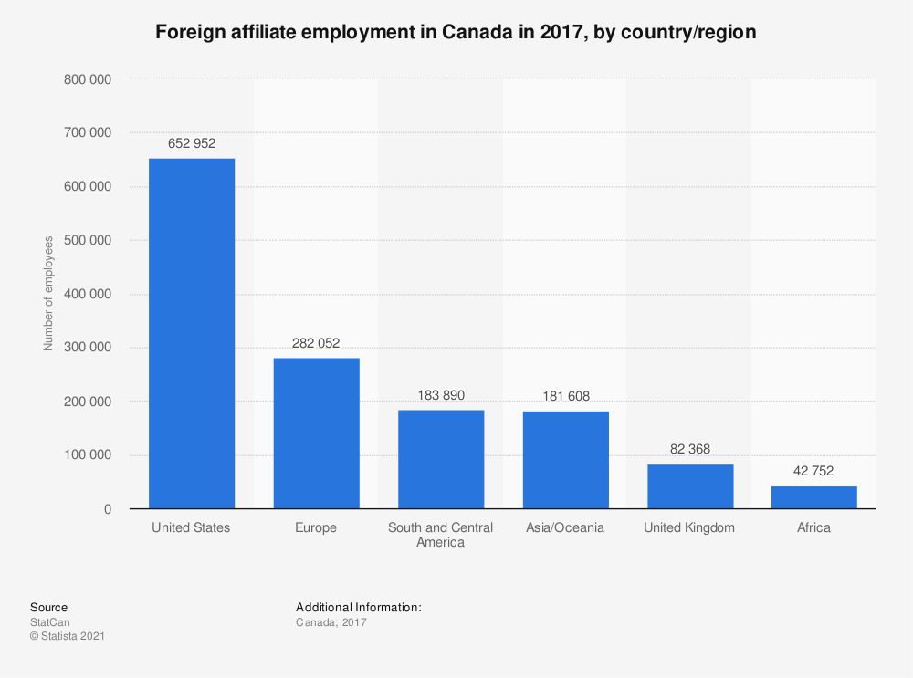 Statistic: Foreign affiliate employment in Canada in 2016, by country/region | Statista