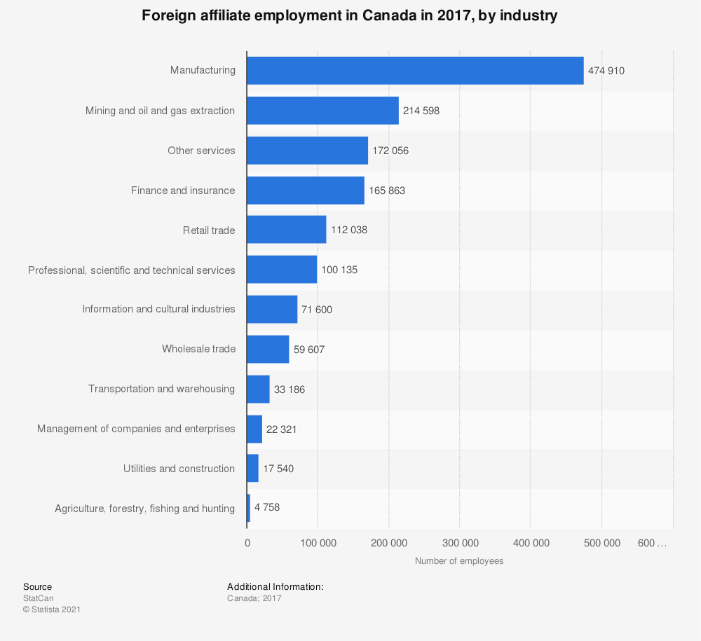 Statistic: Foreign affiliate employment in Canada in 2016, by industry  | Statista