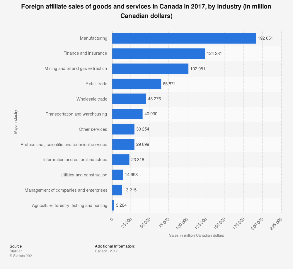 Statistic: Foreign affiliate sales of goods and services in Canada in 2016, by industry (in million Canadian dollars) | Statista