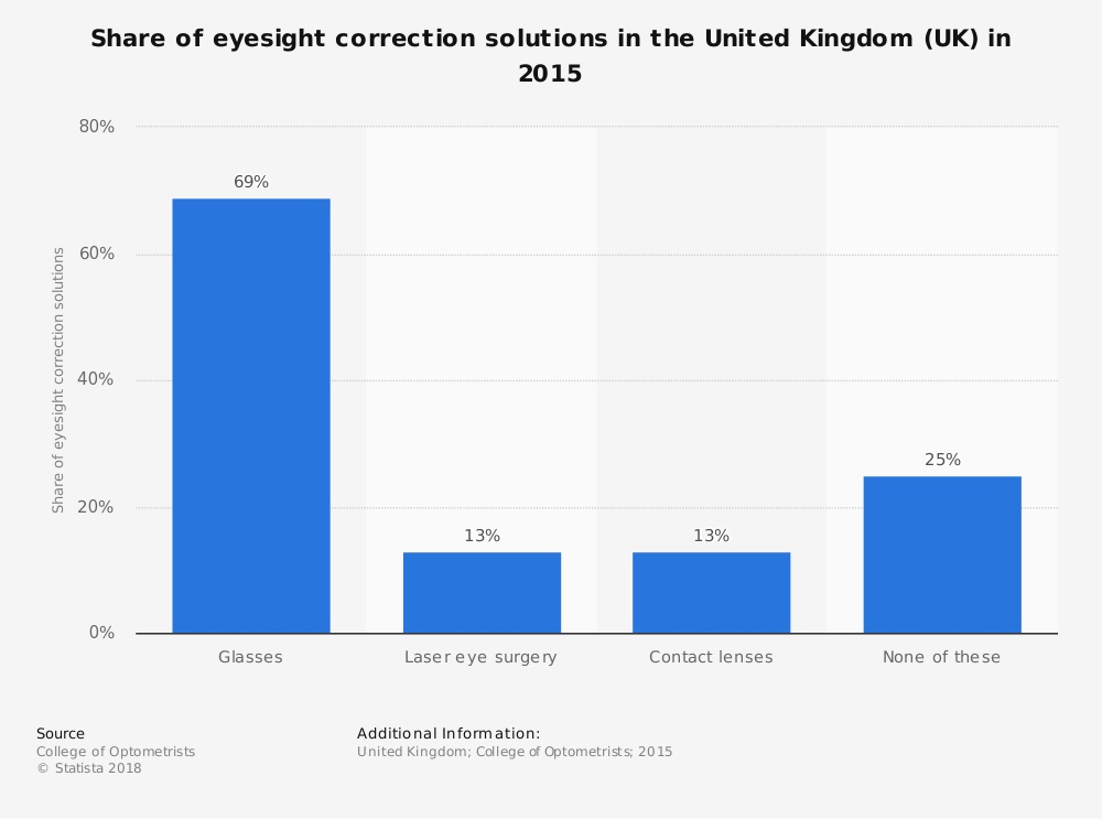 Statistic: Share of eyesight correction solutions in the United Kingdom (UK) in 2015 | Statista
