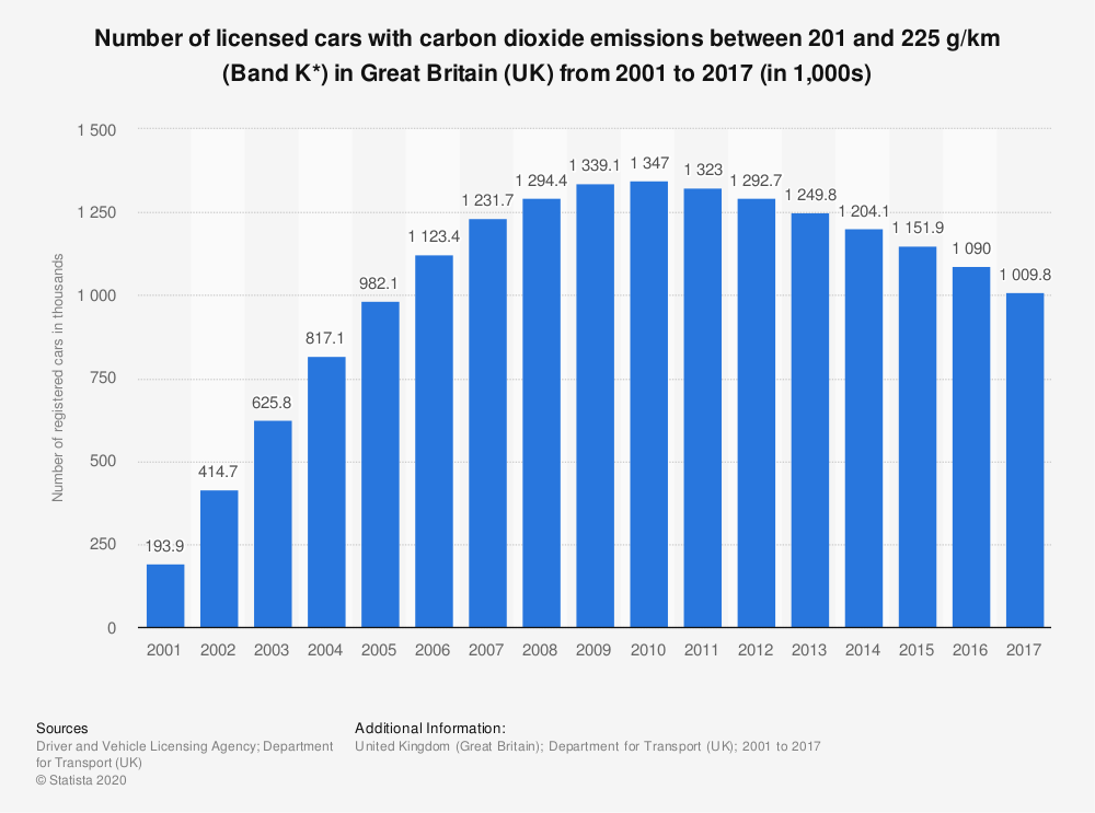 Statistic: Number of licensed cars with carbon dioxide emissions between 201 and 225 g/km (Band K*) in Great Britain (UK) from 2001 to 2017 (in 1,000s) | Statista