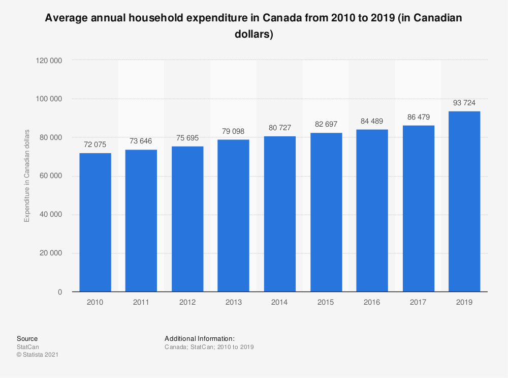 Statistic: Average annual household expenditure in Canada from 2010 to 2017 (in Canadian dollars) | Statista