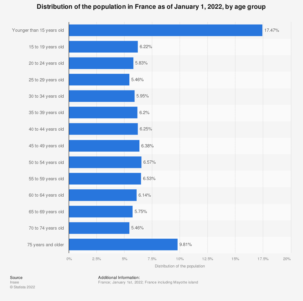 Statistic: Distribution of the population in France as of January 1, 2019, by age group | Statista
