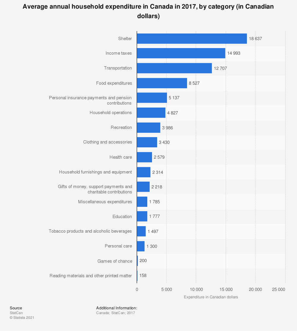 Statistic: Average annual household expenditure in Canada in 2017, by category (in Canadian dollars) | Statista