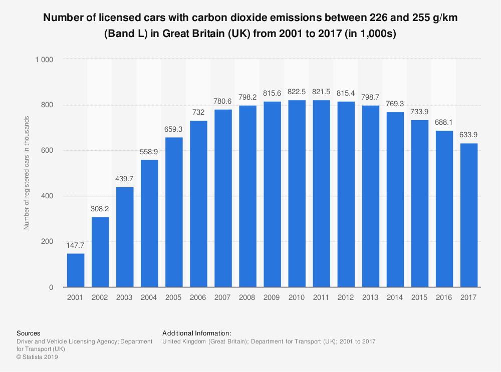 Statistic: Number of licensed cars with carbon dioxide emissions between 226 and 255 g/km (Band L) in Great Britain (UK) from 2001 to 2017 (in 1,000s)   Statista