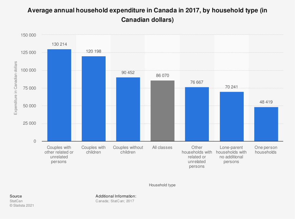 Statistic: Average annual household expenditure in Canada in 2017, by household type (in Canadian dollars) | Statista