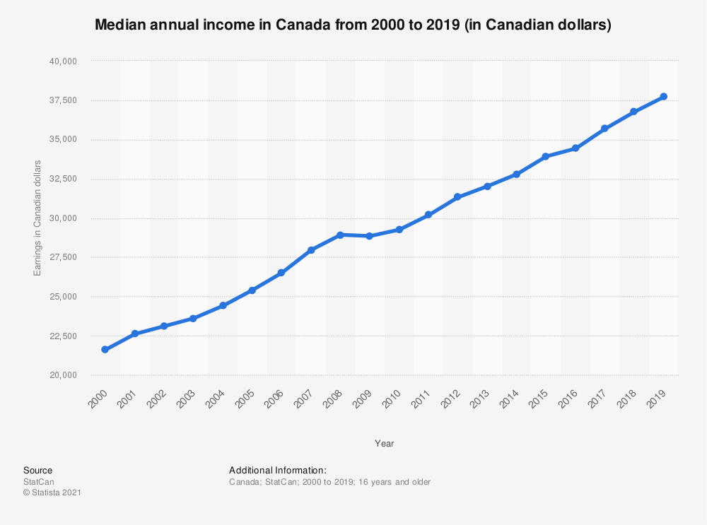 Statistic: Median annual income in Canada from 2000 to 2017 (in Canadian dollars) | Statista