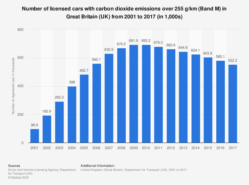 Statistic: Number of licensed cars with carbon dioxide emissions over 255 g/km (Band M) in Great Britain (UK) from 2001 to 2017 (in 1,000s) | Statista