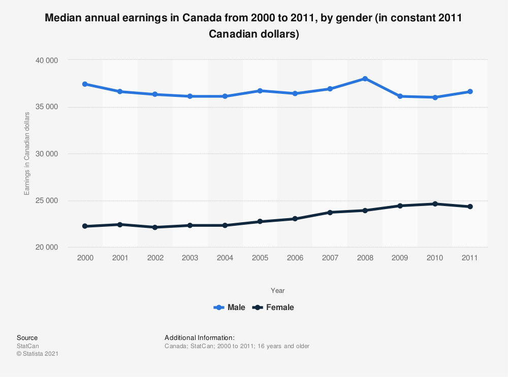 Statistic: Median annual earnings in Canada from 2000 to 2011, by gender (in constant 2011 Canadian dollars) | Statista