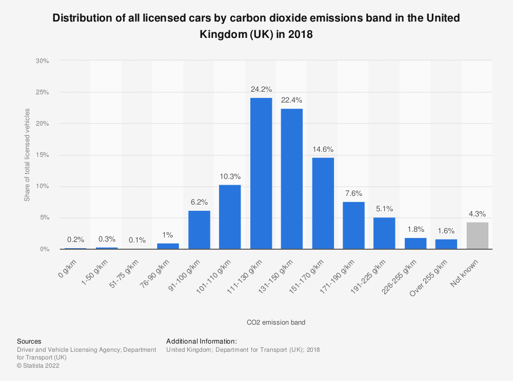 Statistic: Distribution of all licensed cars by carbon dioxide emissions band in the United Kingdom (UK) in 2018 | Statista