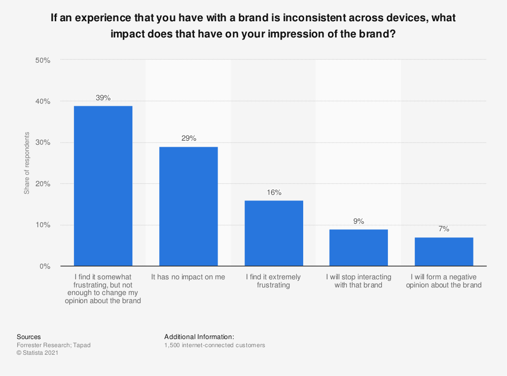 Statistic: If an experience that you have with a brand is inconsistent across devices, what impact does that have on your impression of the brand? | Statista