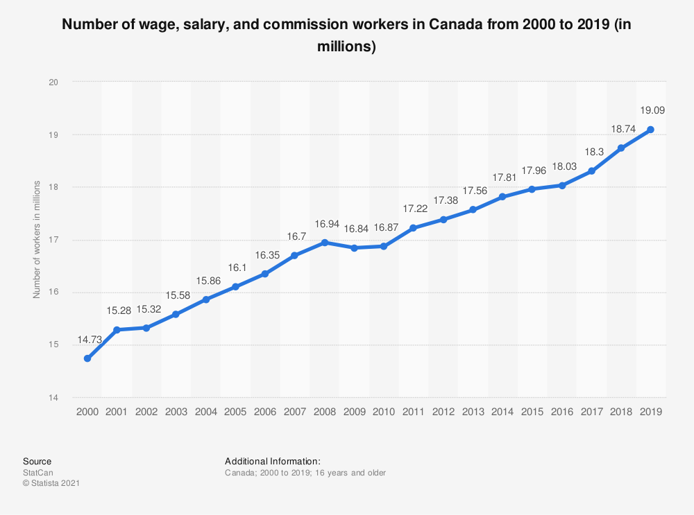 Statistic: Number of wage, salary, and commission workers in Canada from 2000 to 2018 (in millions) | Statista