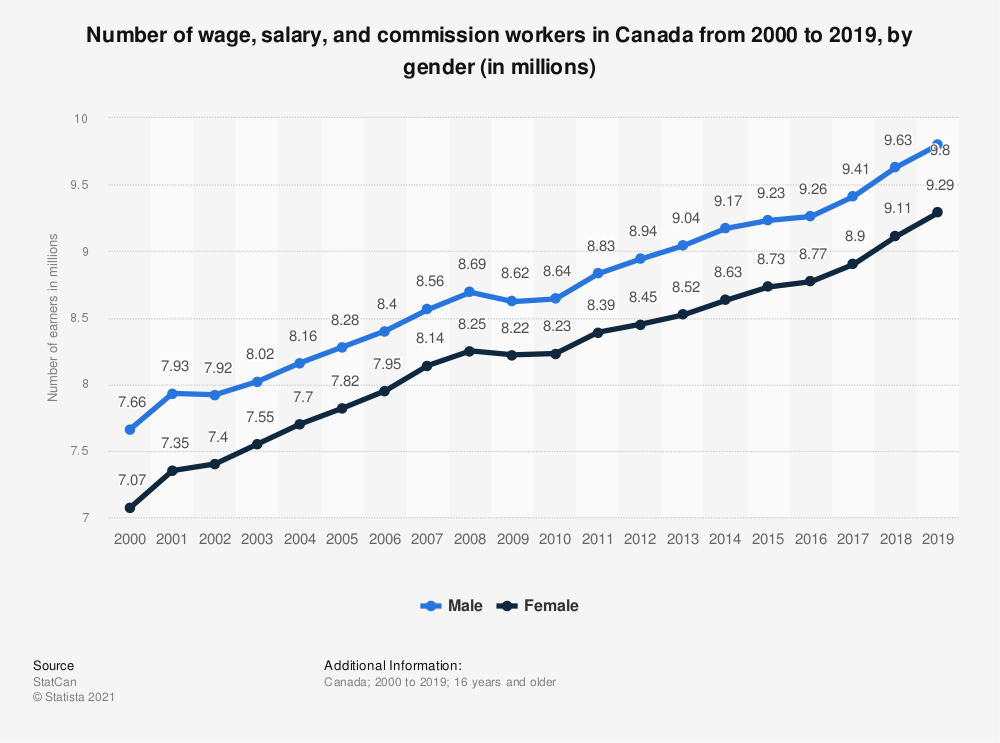 Statistic: Number of wage, salary and commission workers in Canada from 2000 to 2016, by gender (in millions) | Statista