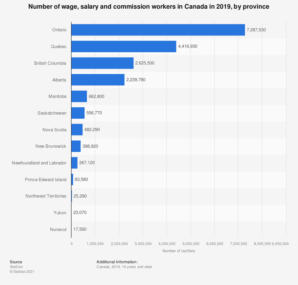 Statistic: Number of wage, salary and commission workers in Canada in 2018, by province | Statista