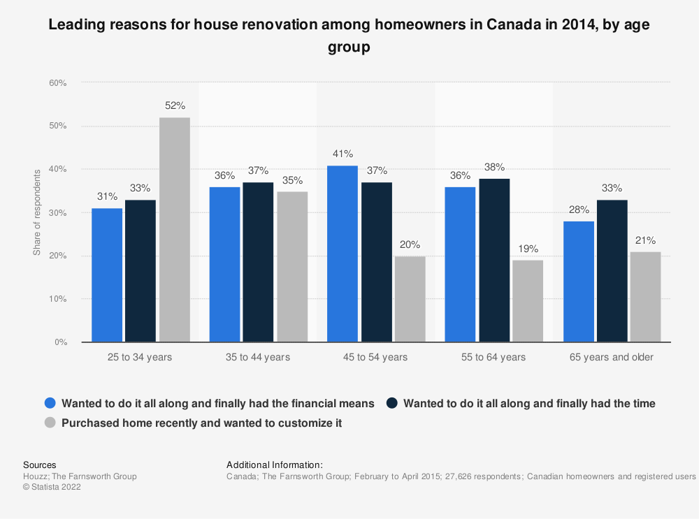 Statistic: Leading reasons for house renovation among homeowners in Canada in 2014, by age group | Statista