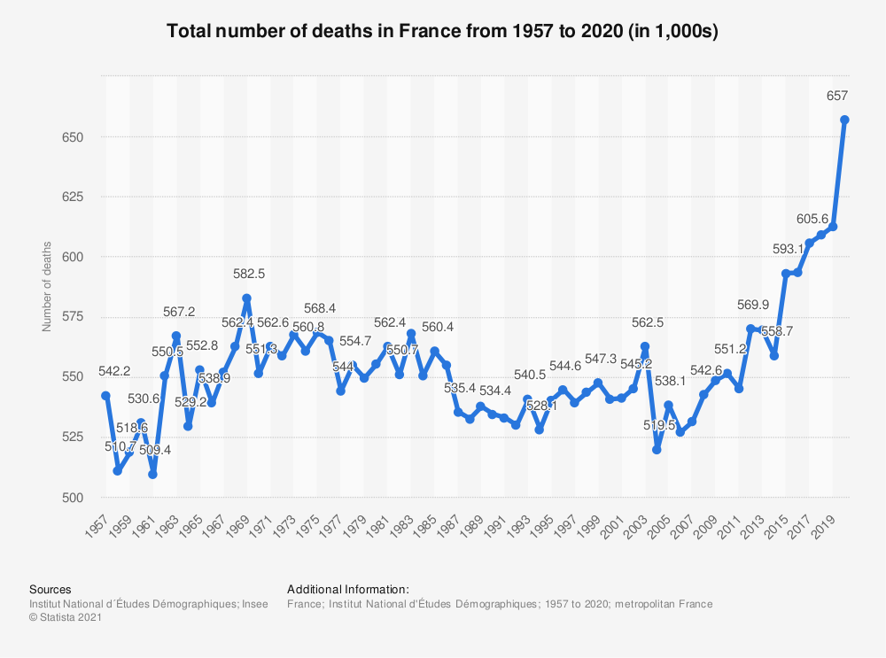 Statistic: Total number of deaths in France from 2004 to 2018 | Statista