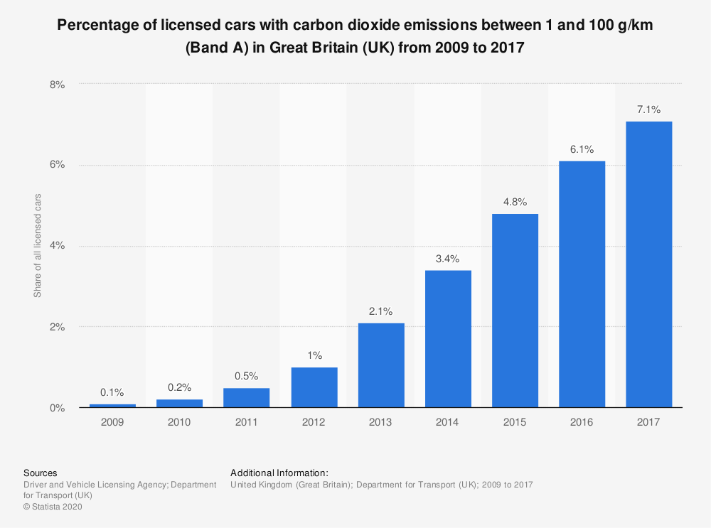 Statistic: Percentage of licensed cars with carbon dioxide emissions between 1 and 100 g/km (Band A) in Great Britain (UK) from 2009 to 2017 | Statista