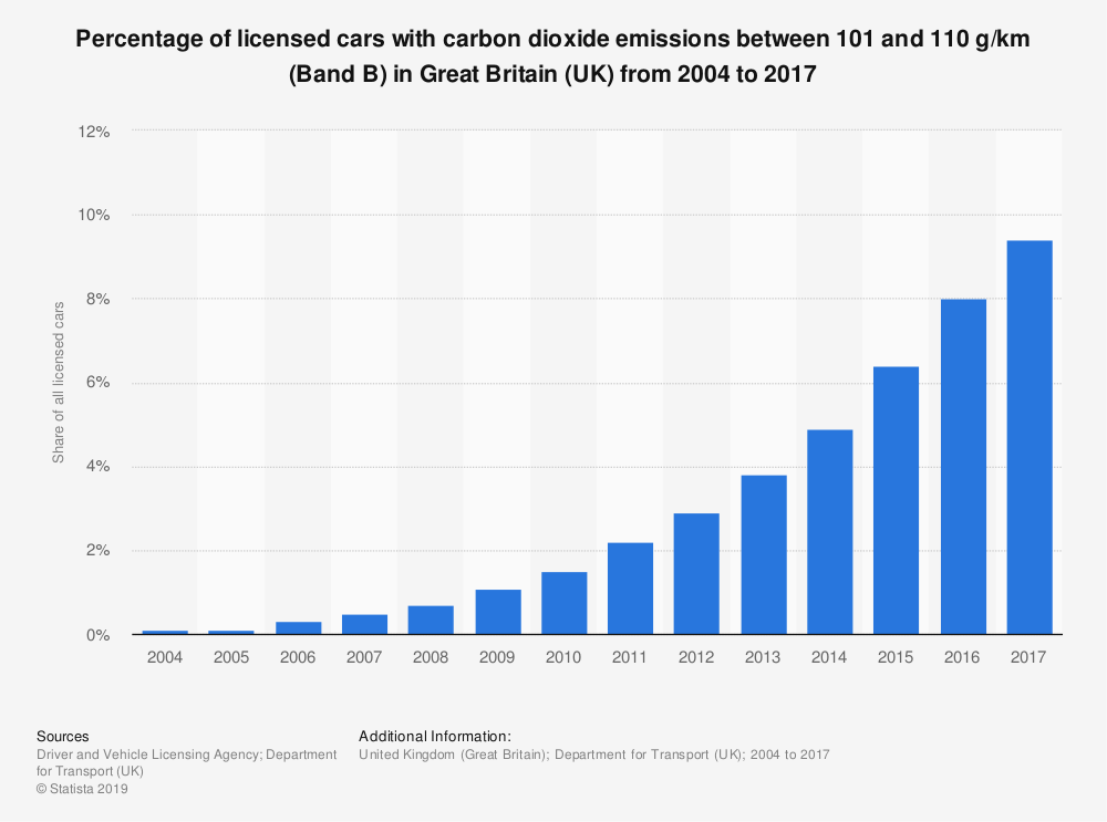 Statistic: Percentage of licensed cars with carbon dioxide emissions between 101 and 110 g/km (Band B) in Great Britain (UK) from 2004 to 2017 | Statista