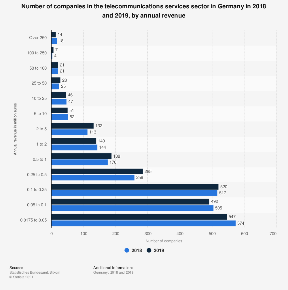 Statistic: Number of companies in the telecommunications services sector in Germany in 2015 and 2016, by annual revenue | Statista