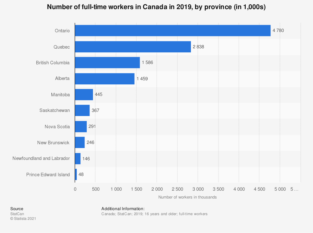 Statistic: Number of full-time workers in Canada in 2018, by province (in 1,000s) | Statista