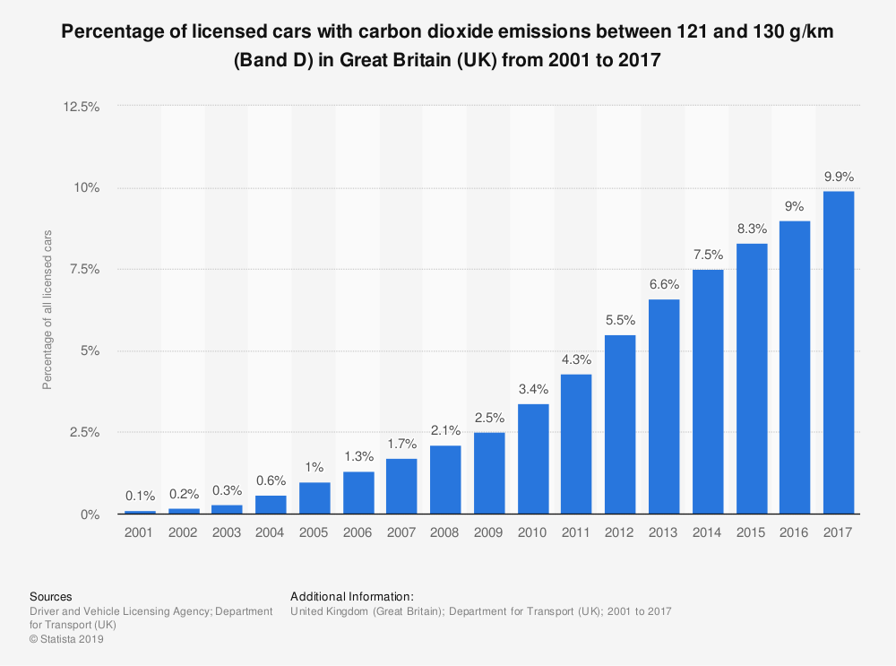 Statistic: Percentage of licensed cars with carbon dioxide emissions between 121 and 130 g/km (Band D) in Great Britain (UK) from 2001 to 2017 | Statista