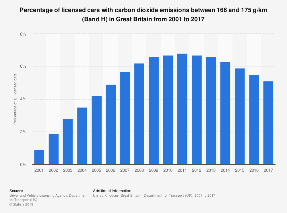 Statistic: Percentage of licensed cars with carbon dioxide emissions between 166 and 175 g/km (Band H) in Great Britain from 2001 to 2017 | Statista