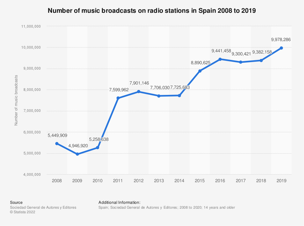 Statistic: Number of music broadcasts on radio stations in Spain 2008 to 2019 | Statista