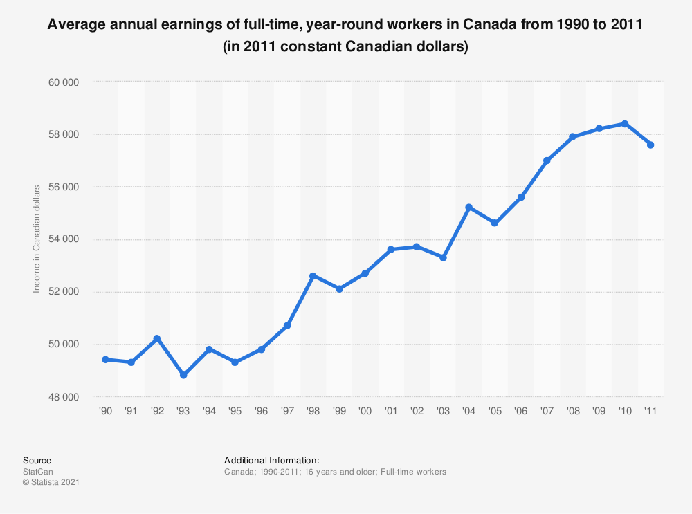 Statistic: Average annual earnings of full-time, year-round workers in Canada from 1990 to 2011 (in 2011 constant Canadian dollars) | Statista