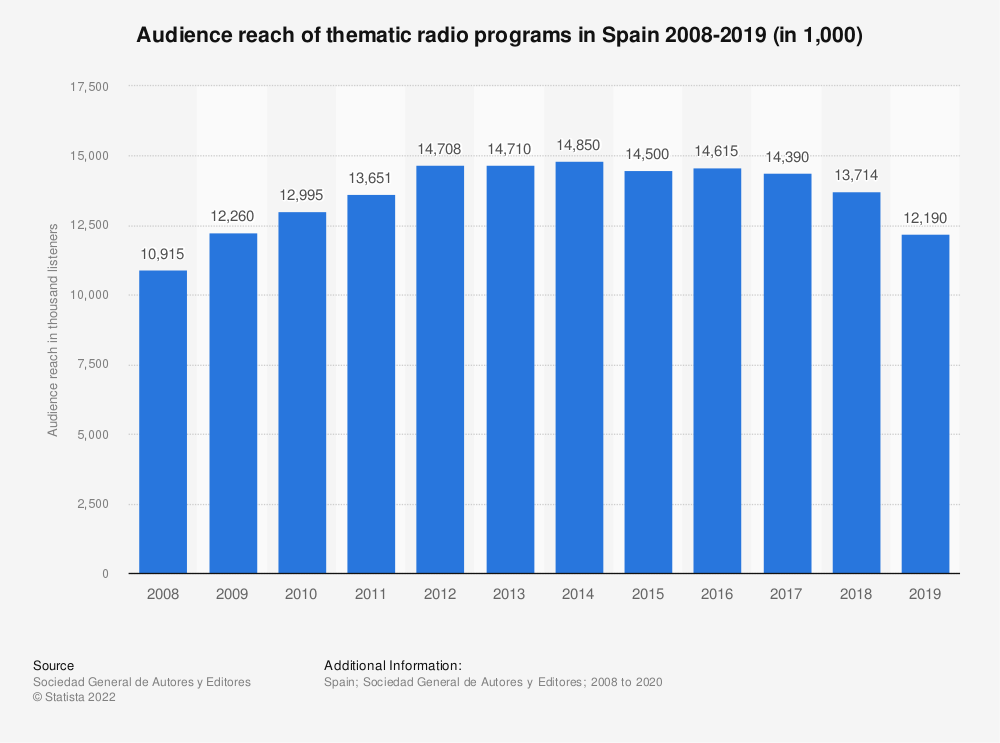 Statistic: Audience reach of thematic radio programs in Spain 2008-2019 (in 1,000) | Statista