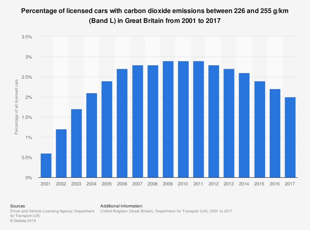 Statistic: Percentage of licensed cars with carbon dioxide emissions between 226 and 255 g/km (Band L) in Great Britain from 2001 to 2017 | Statista