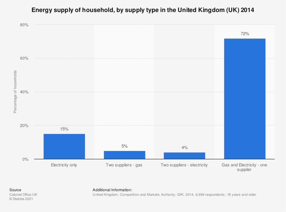 Statistic: Energy supply of household, by supply type in the United Kingdom (UK) 2014 | Statista