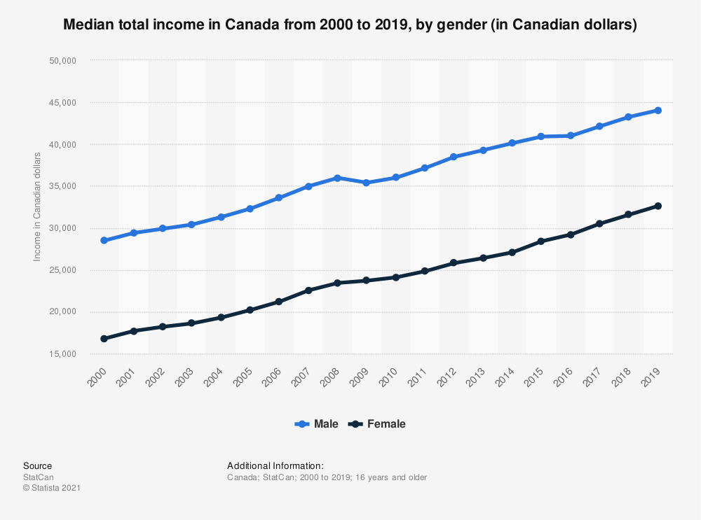 Statistic: Median total income in Canada from 2000 to 2017, by gender (in Canadian dollars) | Statista