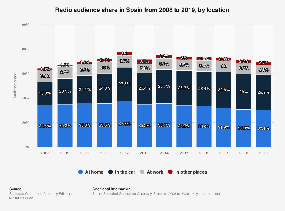 Statistic: Radio audience share in Spain from 2008 to 2017, by location | Statista