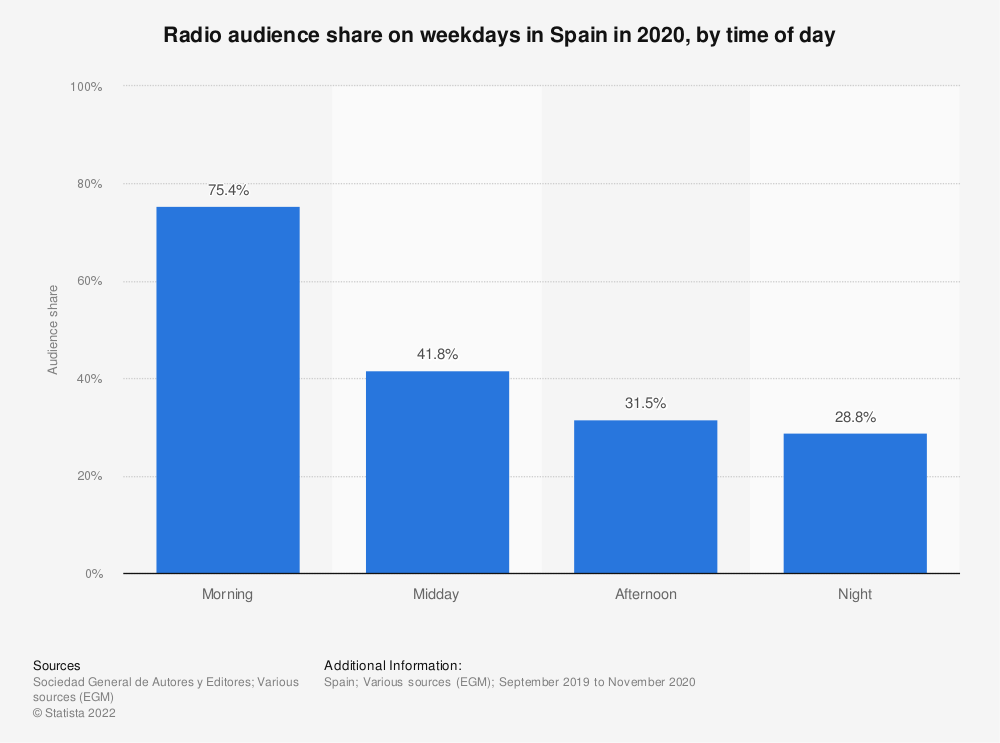 Statistic: Radio audience share on weekdays in Spain in 2019, by time of day | Statista