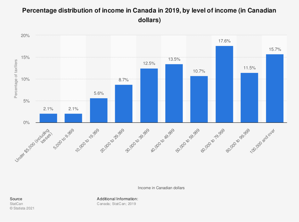 Statistic: Percentage distribution of income in Canada in 2018, by level of income (in Canadian dollars) | Statista