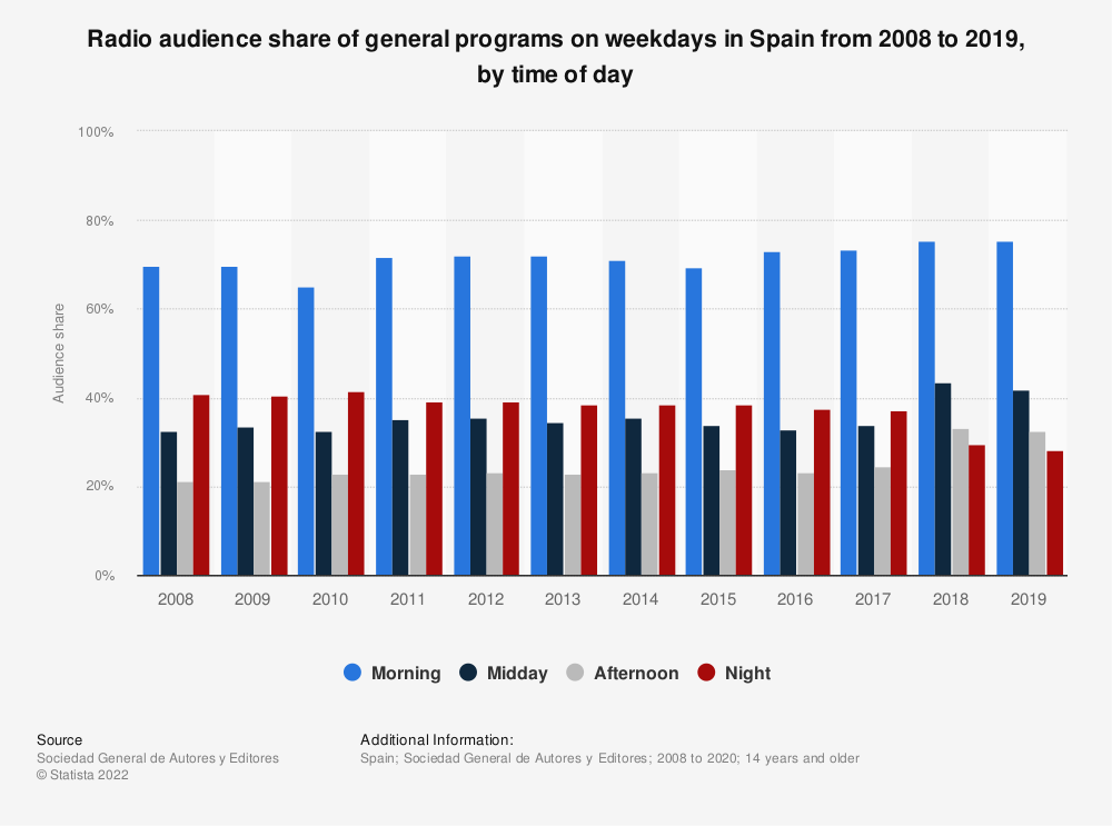 Statistic: Radio audience share of general programs on weekdays in Spain from 2008 to 2017, by time of day | Statista