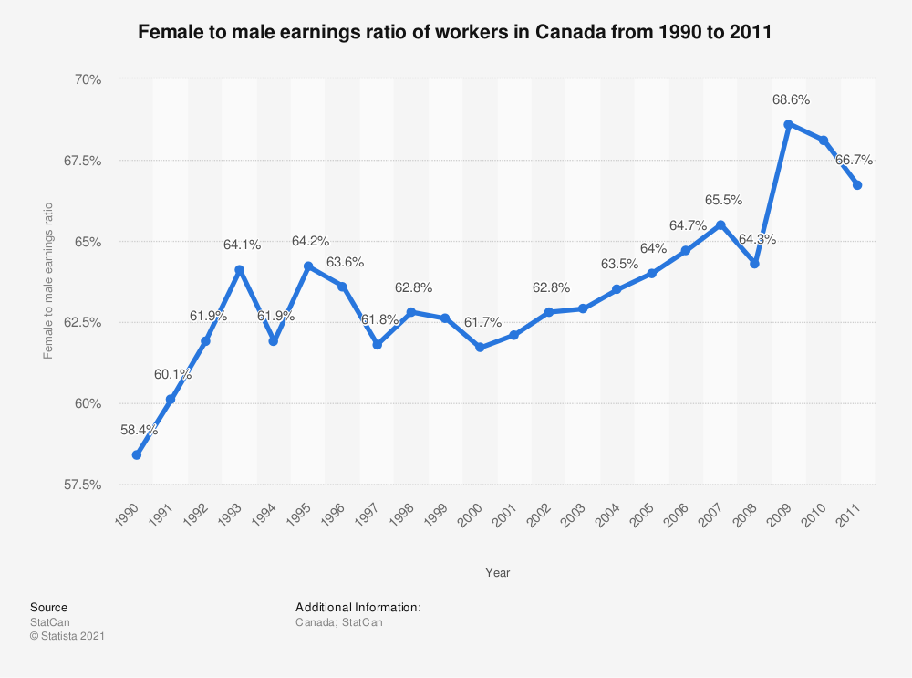 Statistic: Female to male earnings ratio of workers in Canada from 1990 to 2011 | Statista