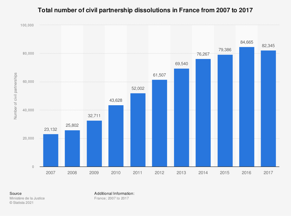 Statistic: Total number of civil partnership dissolutions in France from 2007 to 2017 | Statista