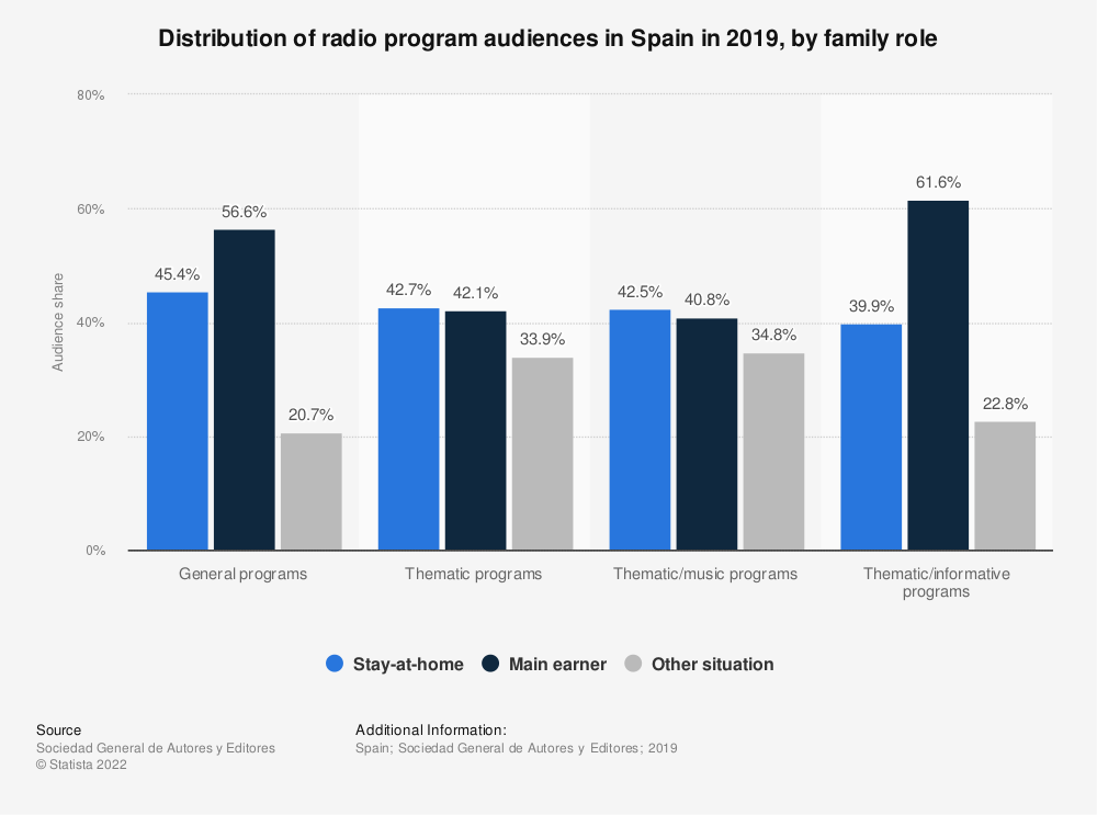 Statistic: Distribution of radio program audiences in Spain in 2018, by family role | Statista