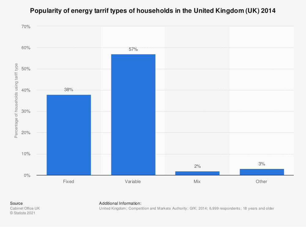 Statistic: Popularity of energy tarrif types of households in the United Kingdom (UK) 2014 | Statista