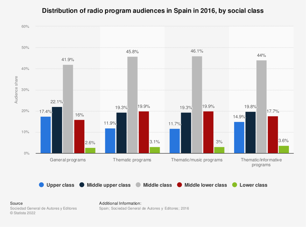 Statistic: Distribution of radio program audiences in Spain in 2016, by social class | Statista