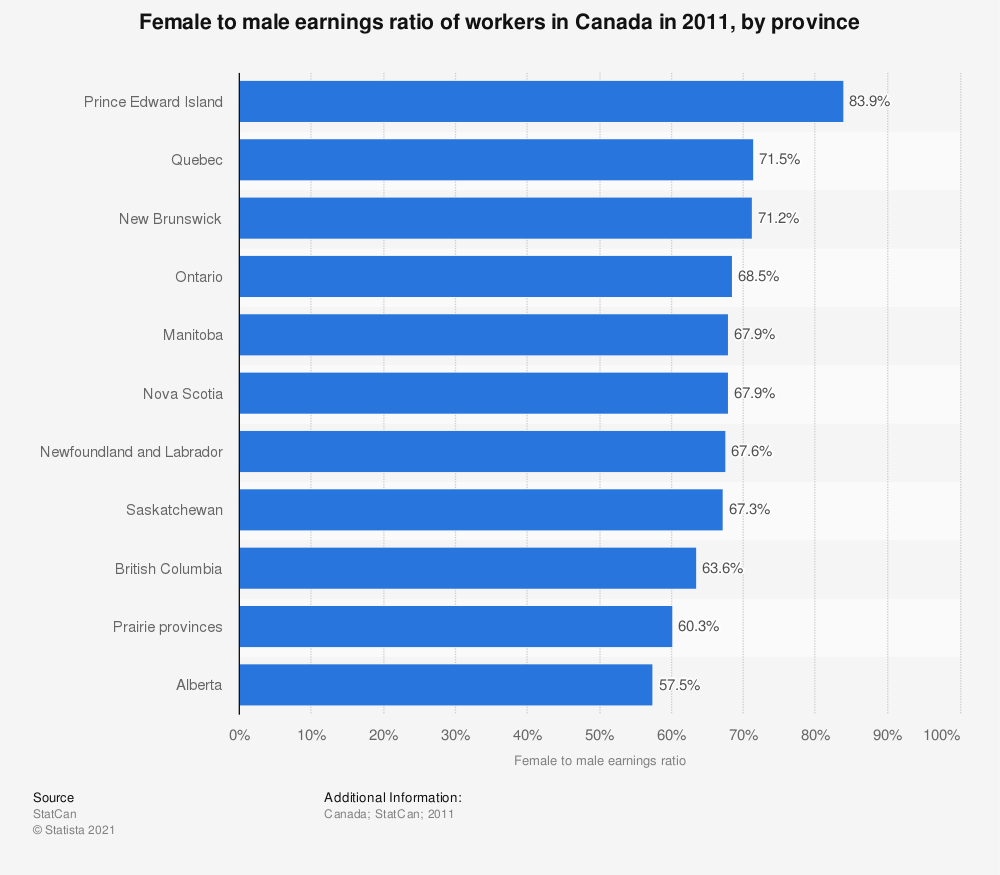 Statistic: Female to male earnings ratio of workers in Canada in 2011, by province | Statista