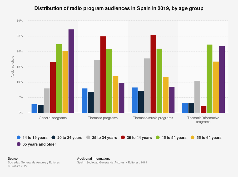 Statistic: Distribution of radio program audiences in Spain in 2017, by age group | Statista