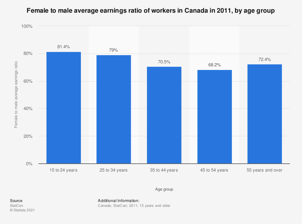 Statistic: Female to male average earnings ratio of workers in Canada in 2011, by age group | Statista