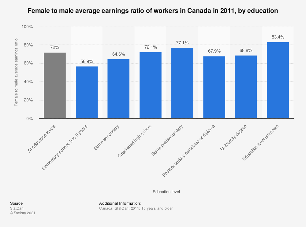Statistic: Female to male average earnings ratio of workers in Canada in 2011, by education | Statista